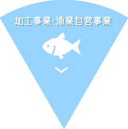 加工事業・漁業自営事業